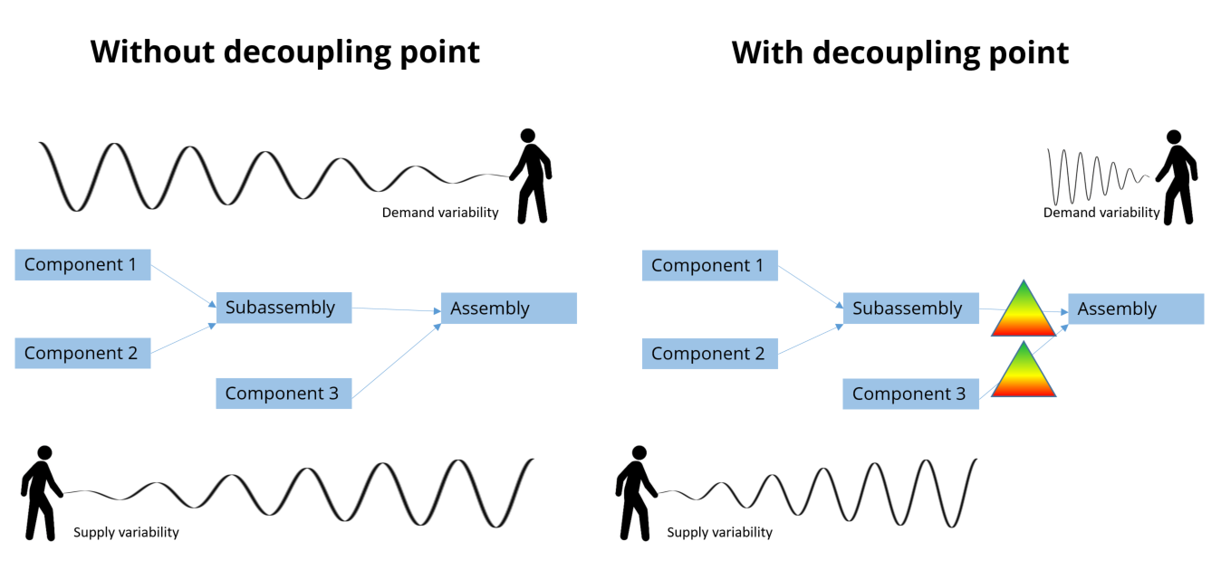 decoupling points in a supply chain