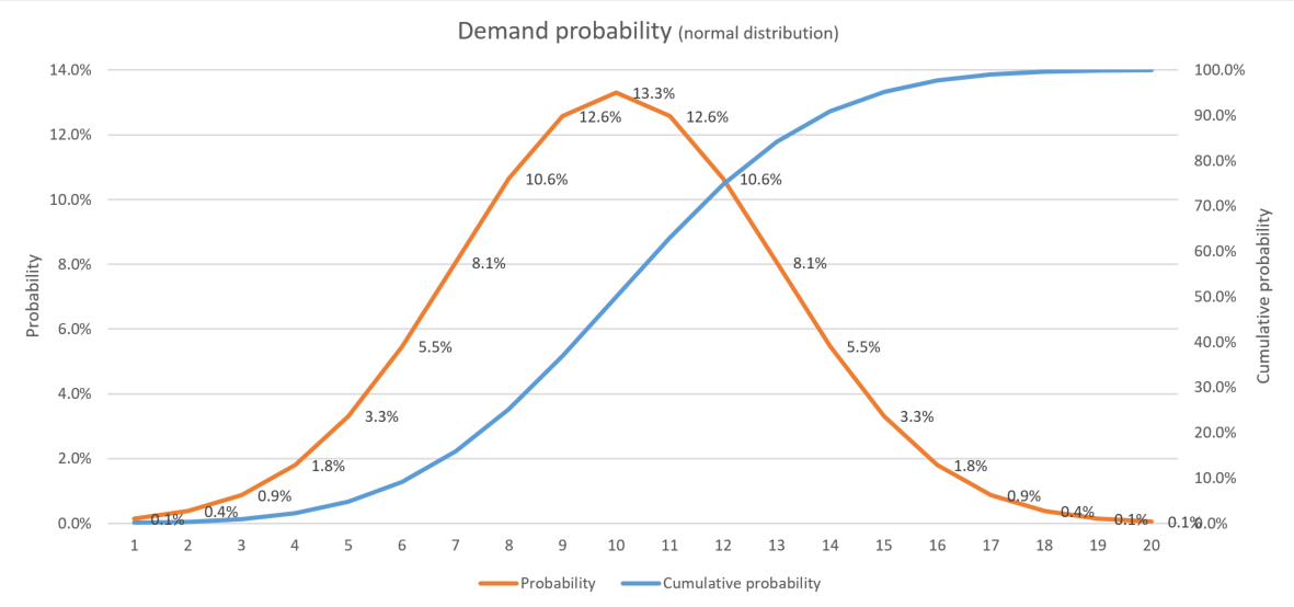 Normal distribution of demand