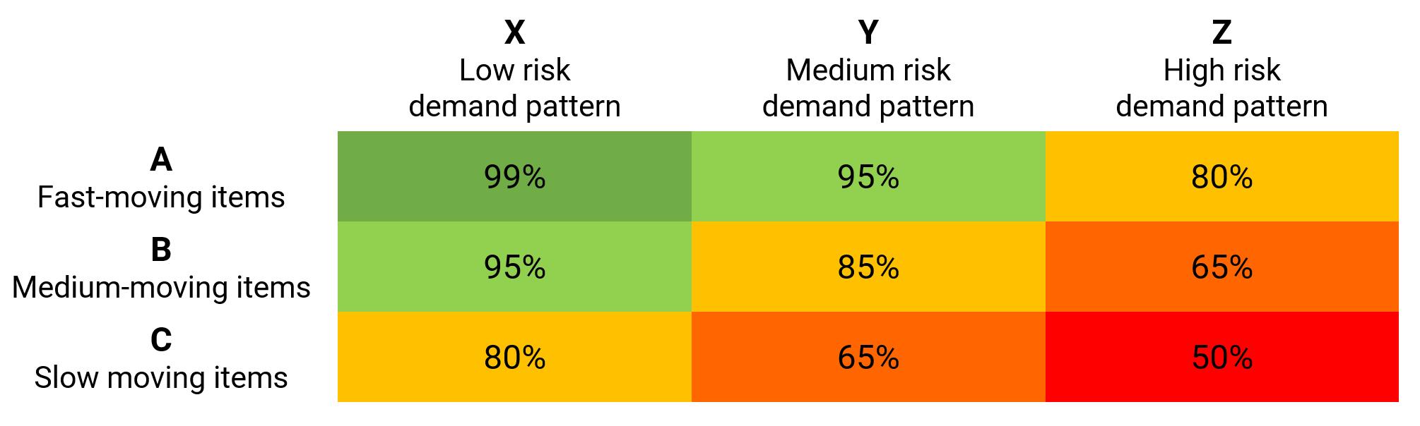 service level ABC/XYZ matrix